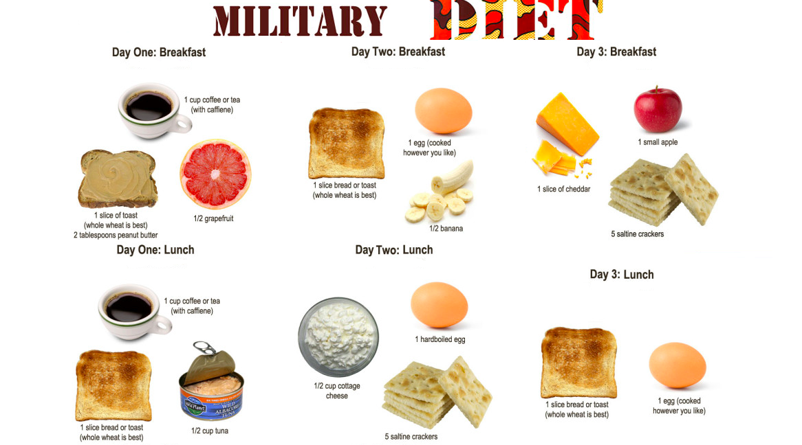Explore The Dynamic Health Benefits Of Military Diet